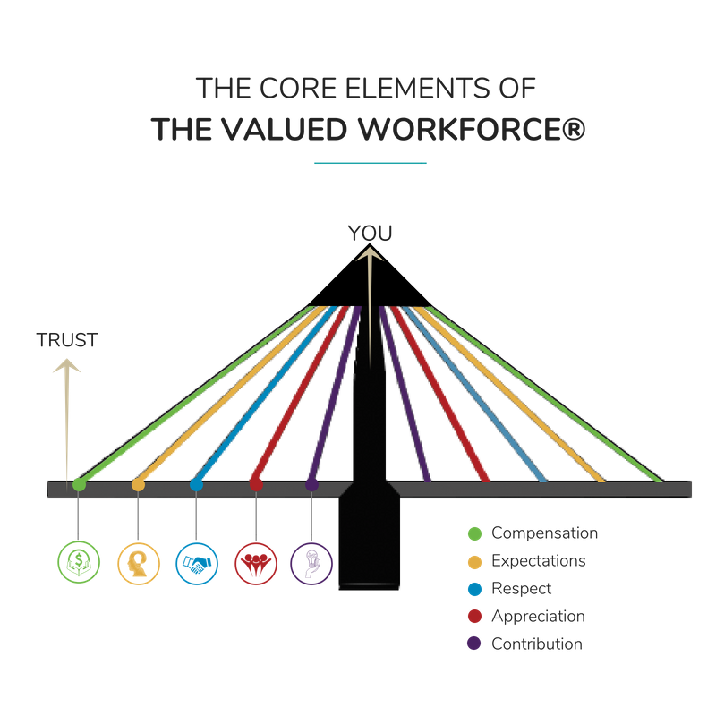 The Valued Workforce™ core elements